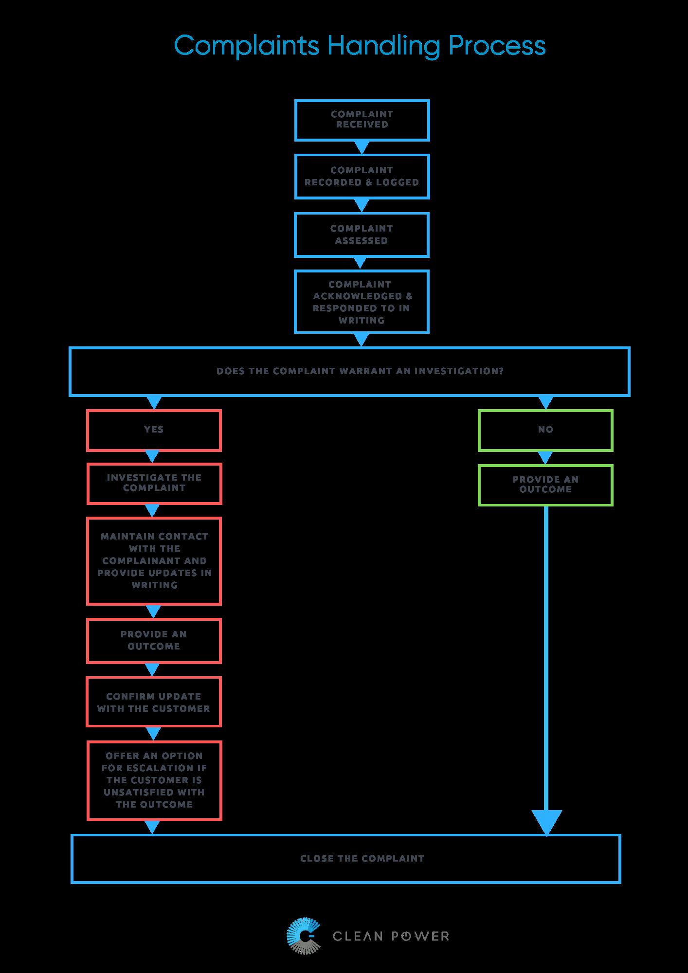 Complaints Process Clean Power 1