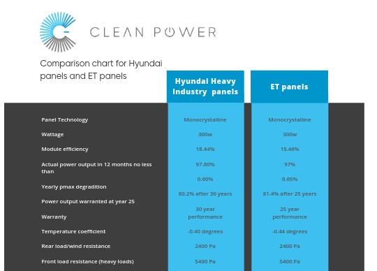 Copy of Copy of Copy of Clean Power Australia